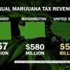 Colorado Marijuana Tax Revenue Nearly Doubles in One Year