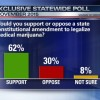 Today's Poll's show Medical marijuana would pass in Florida today