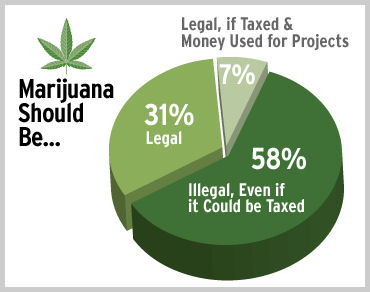 legalizing merijuana 74 quotes have been tagged as marijuana: bob marley: 'herb is the healing of a nation, alcohol is the destruction', bob marley: 'when you smoke the herb.